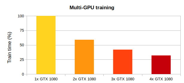 _images/multi-gpu-speed.png